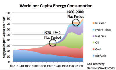 Energy consumption 1820-2010