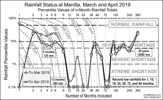 Rainfall status Mar-Apr 2019