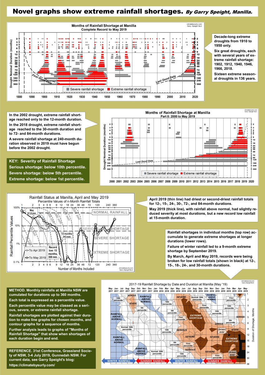 Drought poster for conference